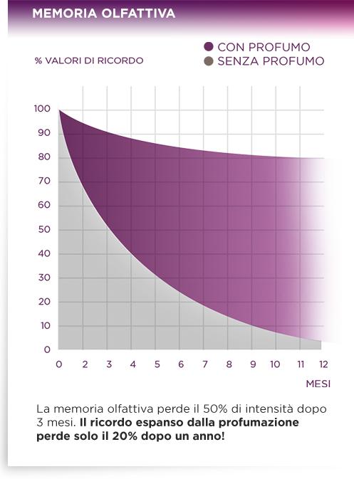 MEMORIA OLFATTIVA - %VALORI DI RICORDO CON PROFUMO/SENZA PROFUMO