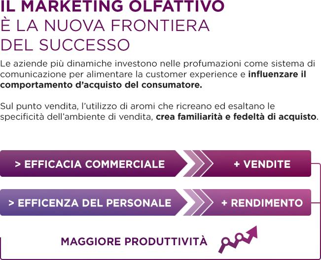 Il marketing olfattivo è la nuova frontiera del successo - Influenza il comportamento d'acquisto del consumatore - Crea familiarità e fedeltà di acquisto - > EFFICACIA COMMERCIALE + VENDITE ; > EFFICIENZA DEL PERSONALE + RENDIMENTO ; MAGGIORE PRODUTTIVITà