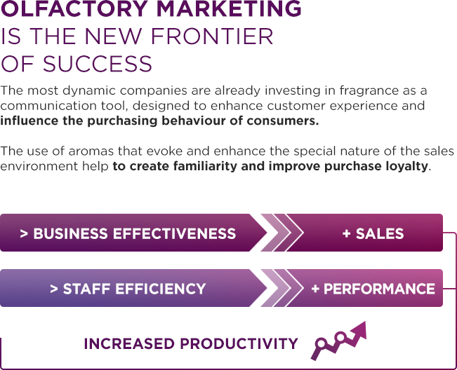 Olfactory Marketing